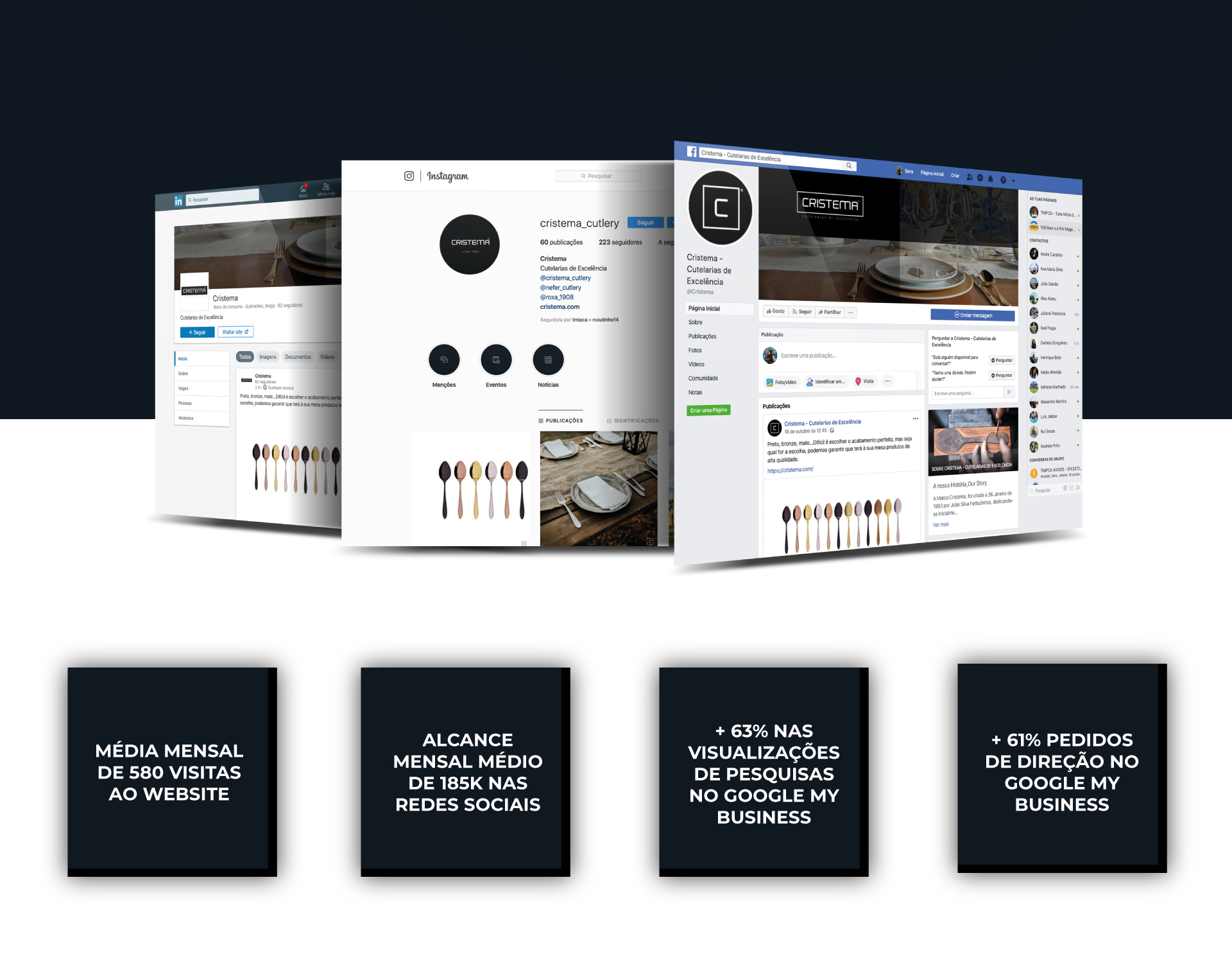 Resultados dos esforços de Comunicação e Marketing feitos pela UNIFY para a empresa Cristema